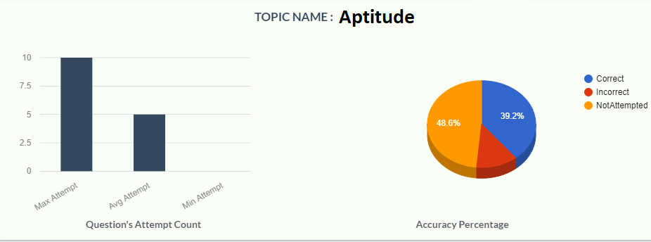 Topic wise analysis