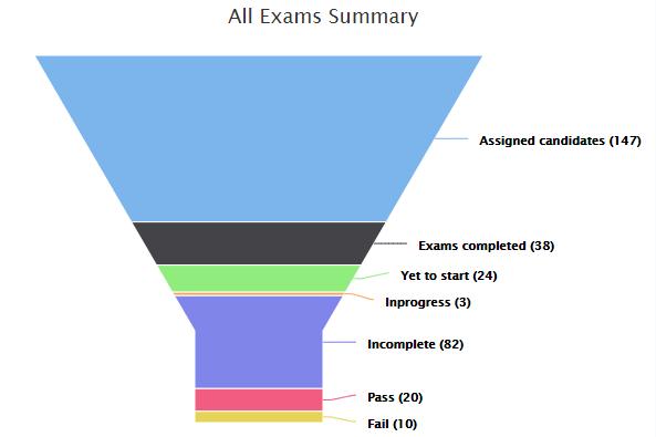 online Exam Summary