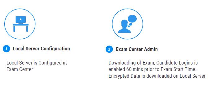 Offline Exam Workflow1