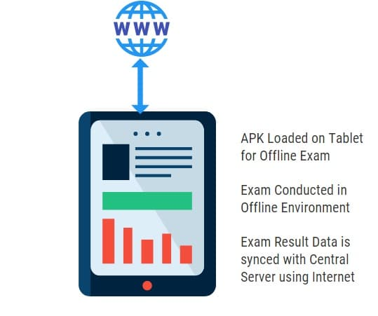 Conduct Online Exam using Tablet