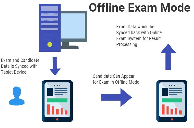 Offline Exam Mode using Tablet