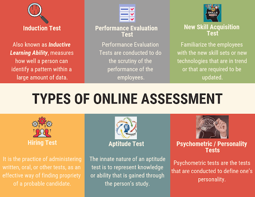 Types of Online Assessment