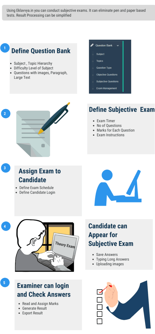 Online Subjective Exam Management Steps