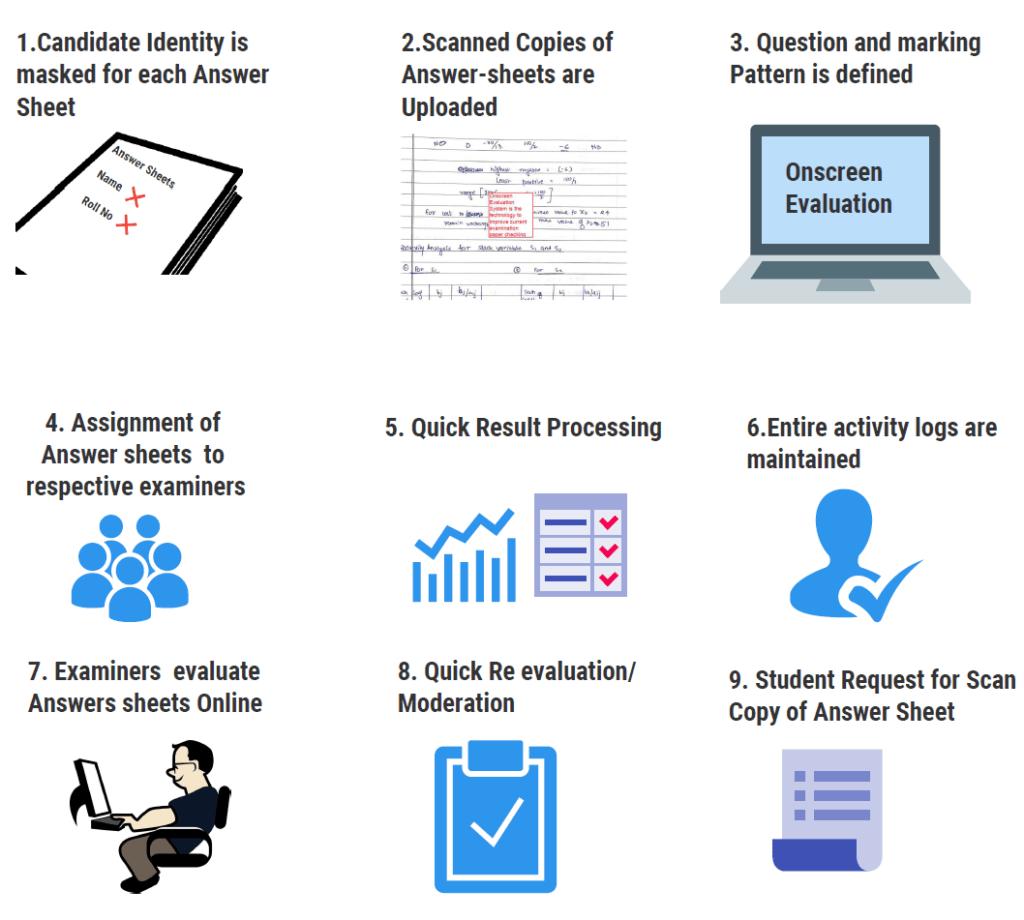 Steps of Digital evaluation of marksheet