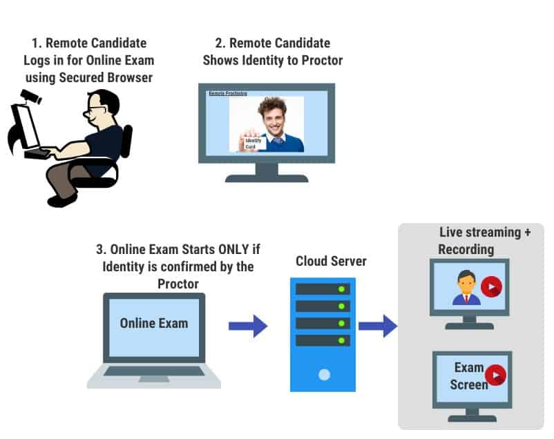 Remote Proctoring Process for Online Examinations