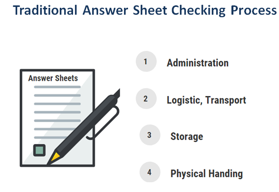 Traditional Answer Sheet Checking Process