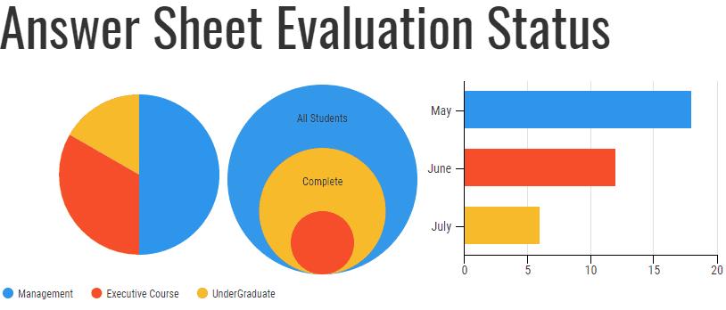 Answer Sheet Evaluation Status