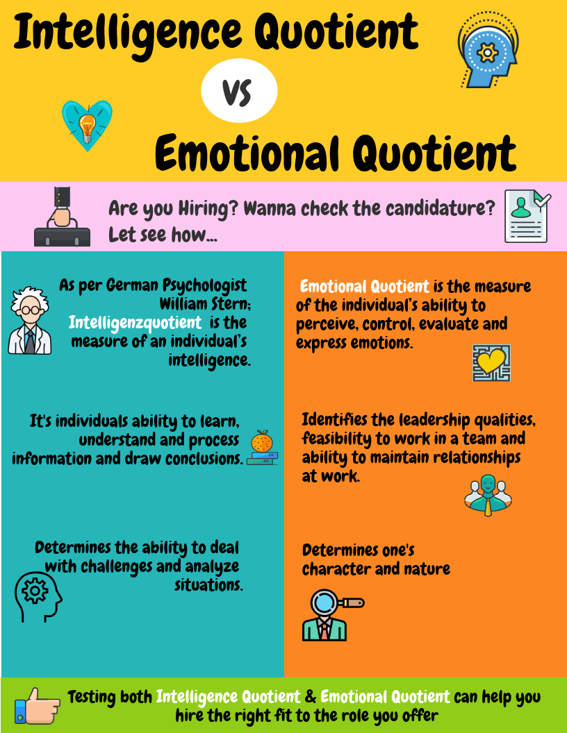 Intelligence Quotient vs Emotional Quotient