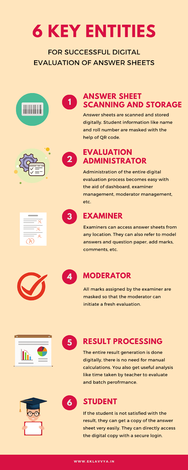 6 key entities for successful digital evaluation of answer sheets - Infographic