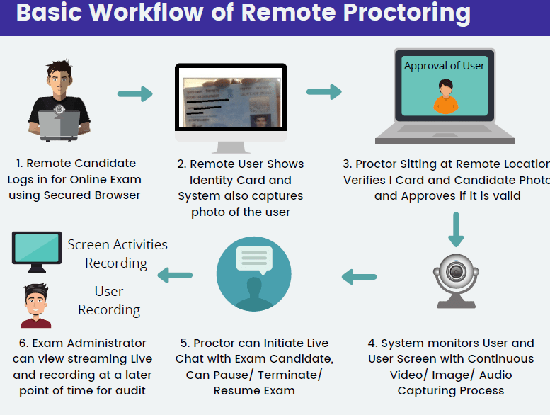 Workflow of remote Proctoring